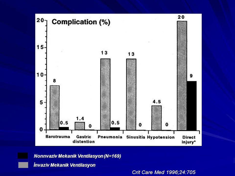 Crit Care Med 1996;24:705 Nonnvaziv Mekanik Ventilasyon (N=169)