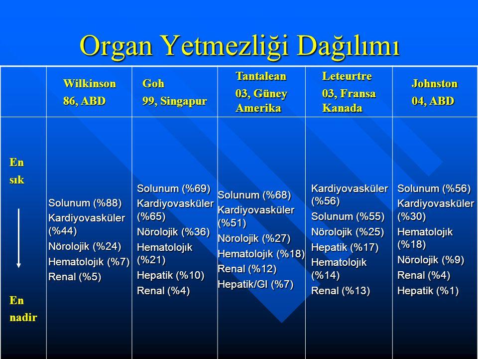 Organ Yetmezliği Dağılımı