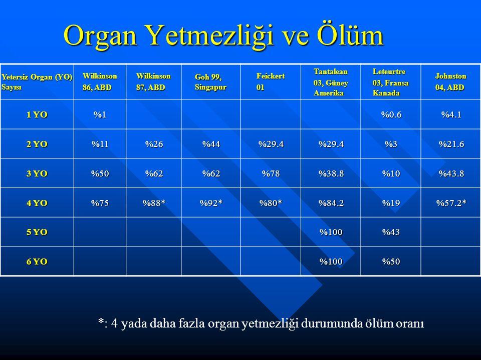Organ Yetmezliği ve Ölüm