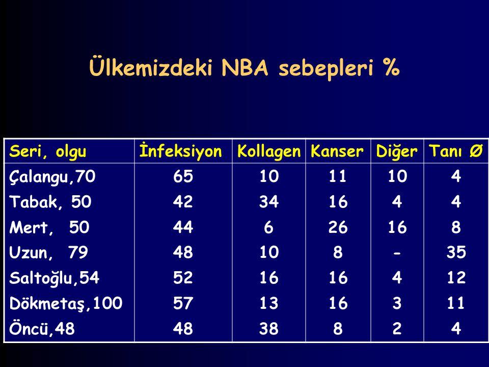 Ülkemizdeki NBA sebepleri %