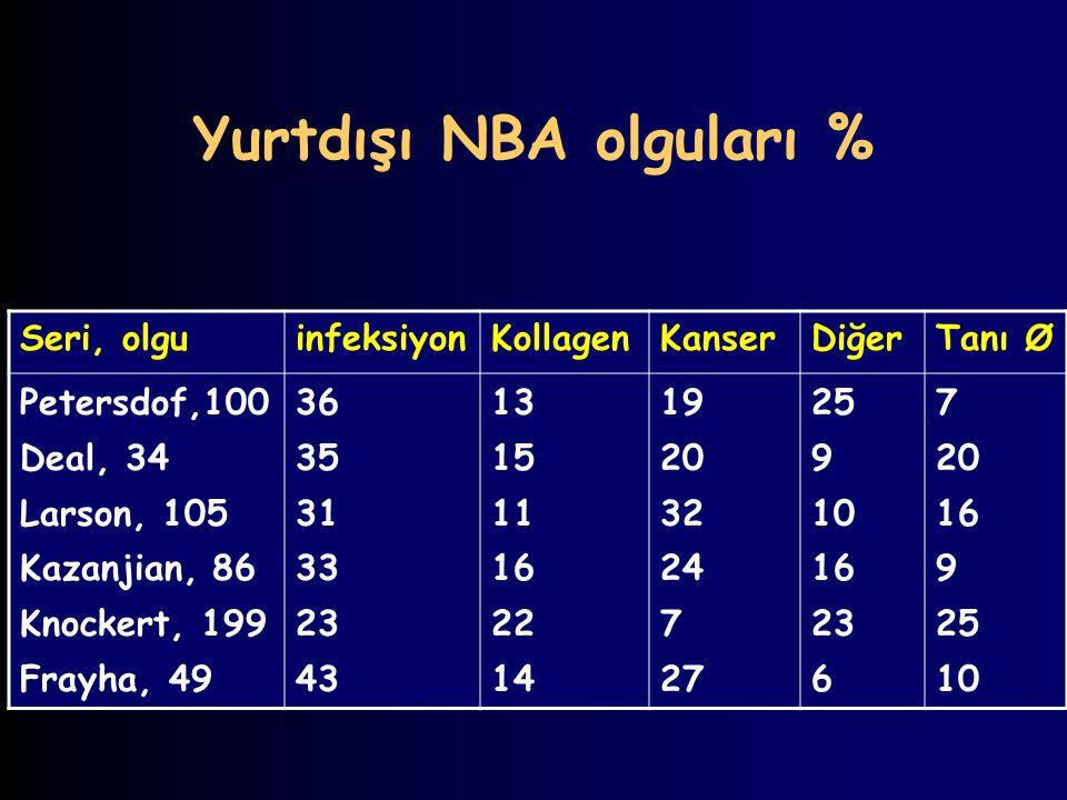 Yurtdışı NBA olguları %