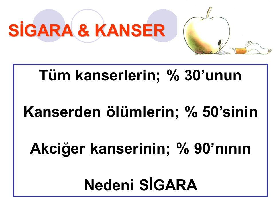SİGARA & KANSER Tüm kanserlerin; % 30'unun