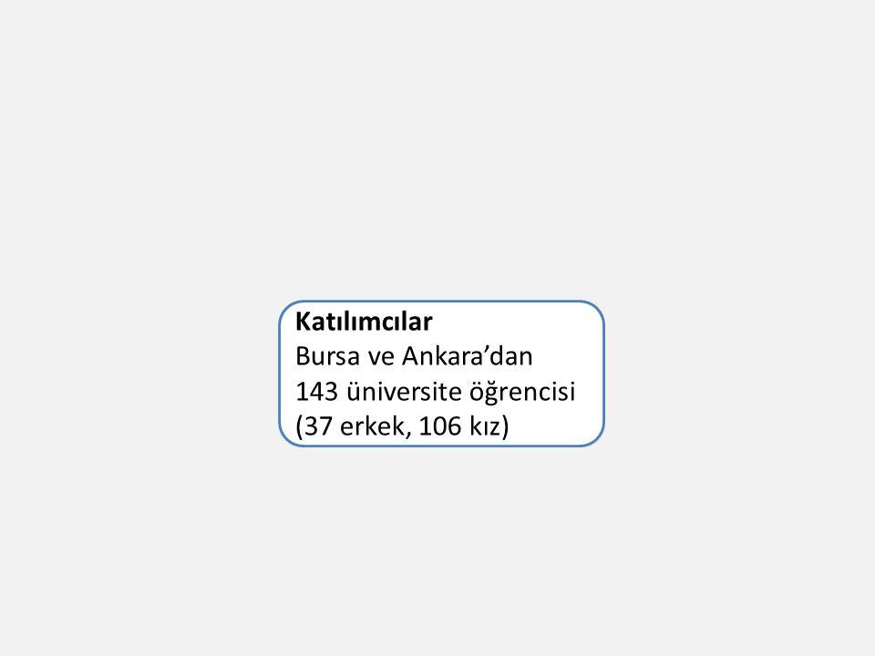 Katılımcılar Bursa ve Ankara'dan 143 üniversite öğrencisi (37 erkek, 106 kız)