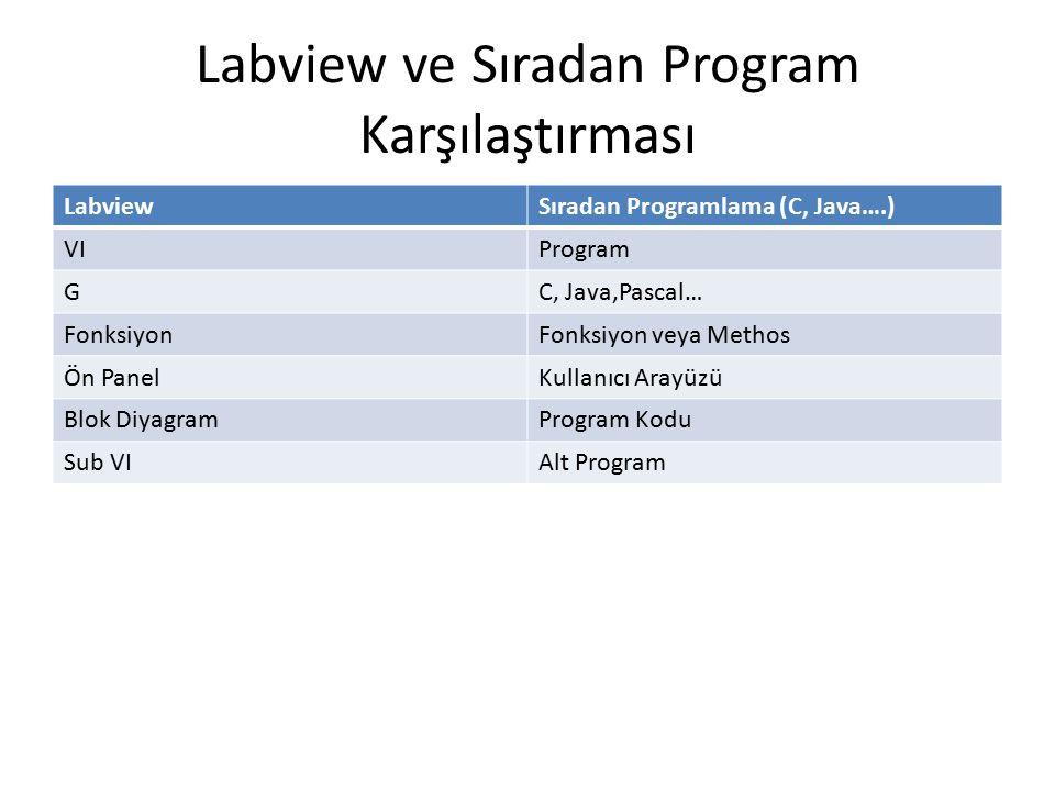 Labview ve Sıradan Program Karşılaştırması