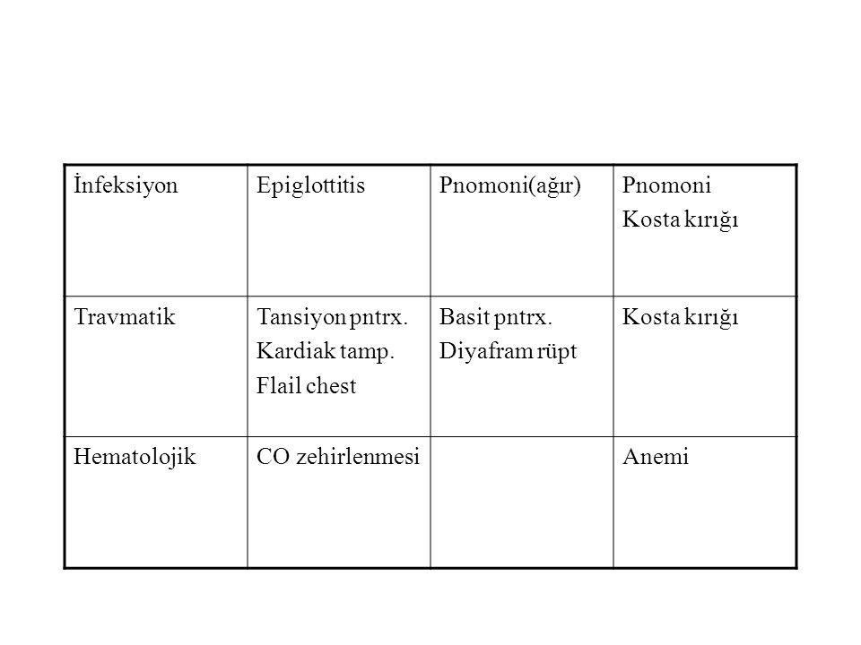 İnfeksiyon Epiglottitis. Pnomoni(ağır) Pnomoni. Kosta kırığı. Travmatik. Tansiyon pntrx. Kardiak tamp.
