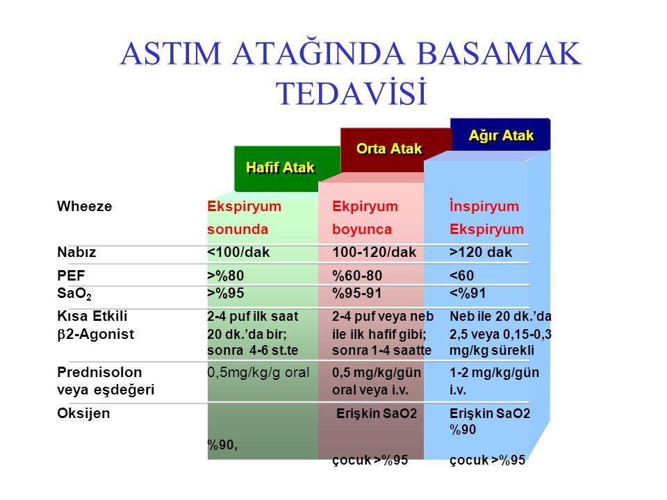 ASTIM ATAĞINDA BASAMAK TEDAVİSİ