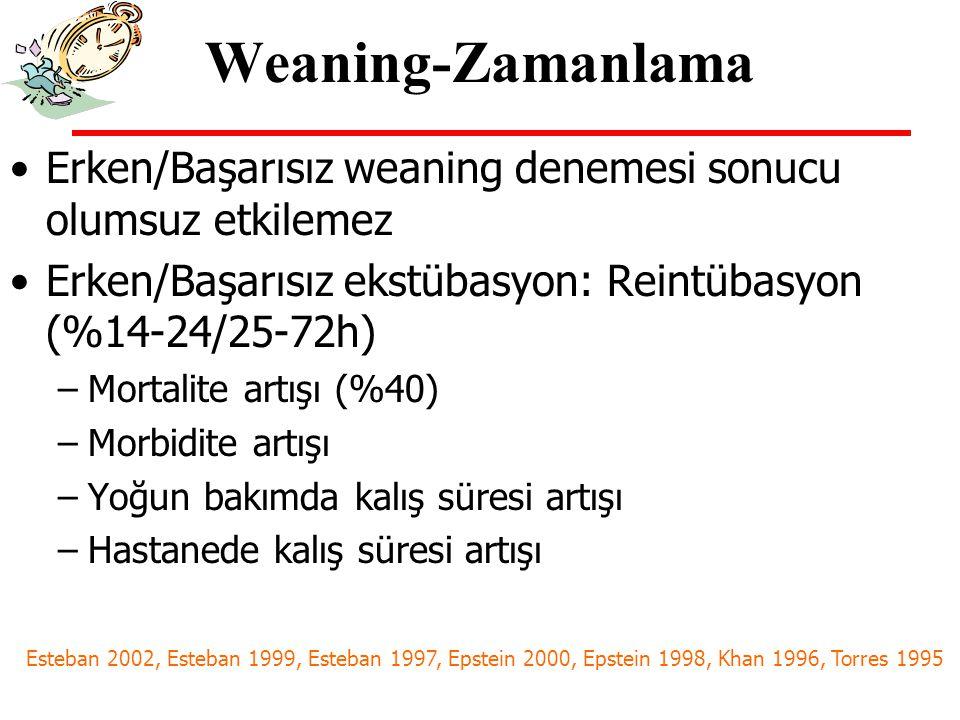 Weaning-Zamanlama Erken/Başarısız weaning denemesi sonucu olumsuz etkilemez. Erken/Başarısız ekstübasyon: Reintübasyon (%14-24/25-72h)