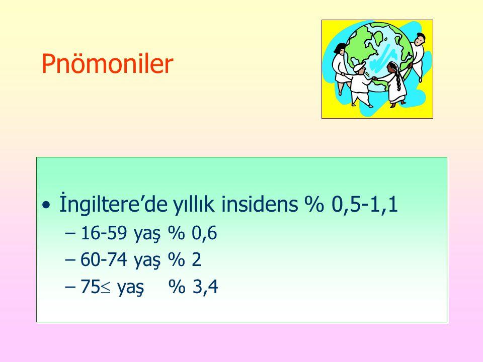 Pnömoniler İngiltere'de yıllık insidens % 0,5-1,1 16-59 yaş % 0,6