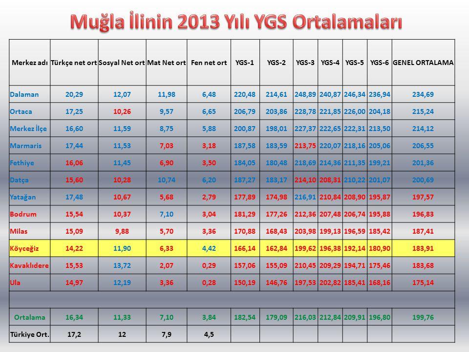 Muğla İlinin 2013 Yılı YGS Ortalamaları