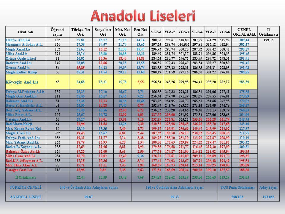 Anadolu Liseleri Okul Adı Öğrenci sayısı Türkçe Net Ort.