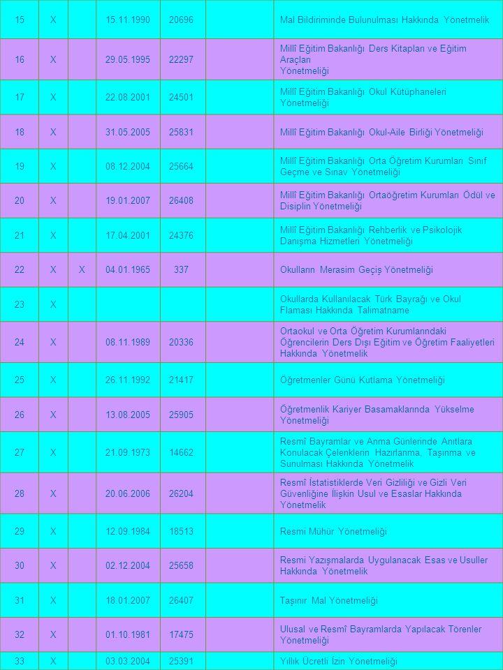 15 X. 15.11.1990. 20696 Mal Bildiriminde Bulunulması Hakkında Yönetmelik. 16. 29.05.1995. 22297