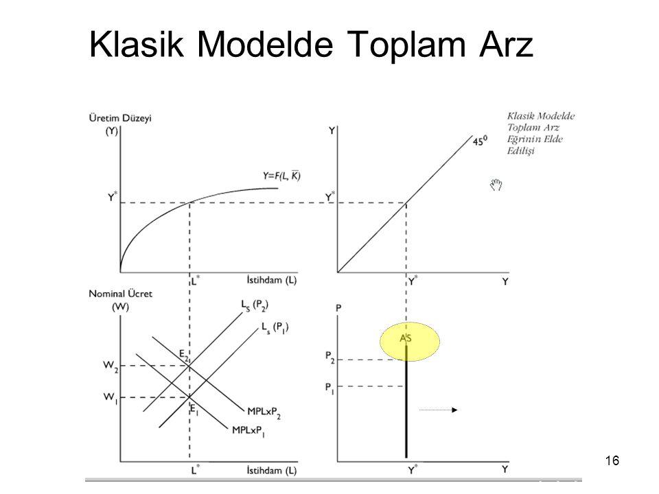 Klasik Modelde Toplam Arz
