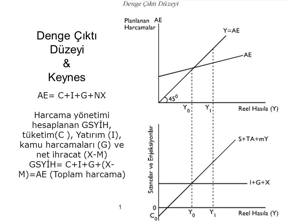 Denge Çıktı Düzeyi & Keynes