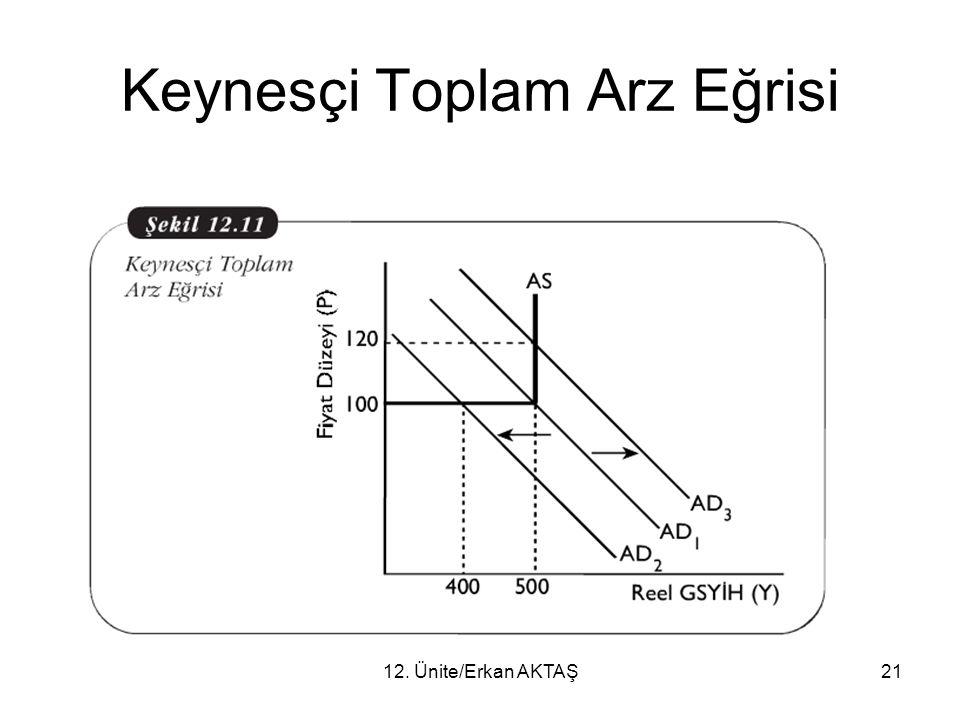 Keynesçi Toplam Arz Eğrisi