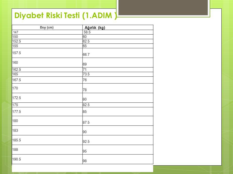 Diyabet Riski Testi (1.ADIM )