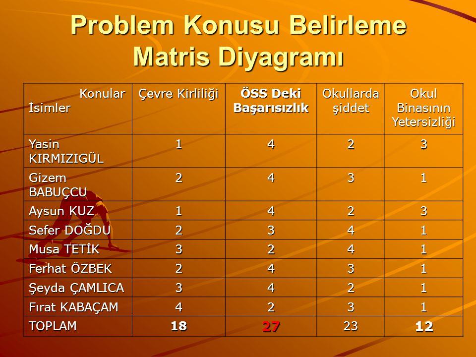 Problem Konusu Belirleme Matris Diyagramı