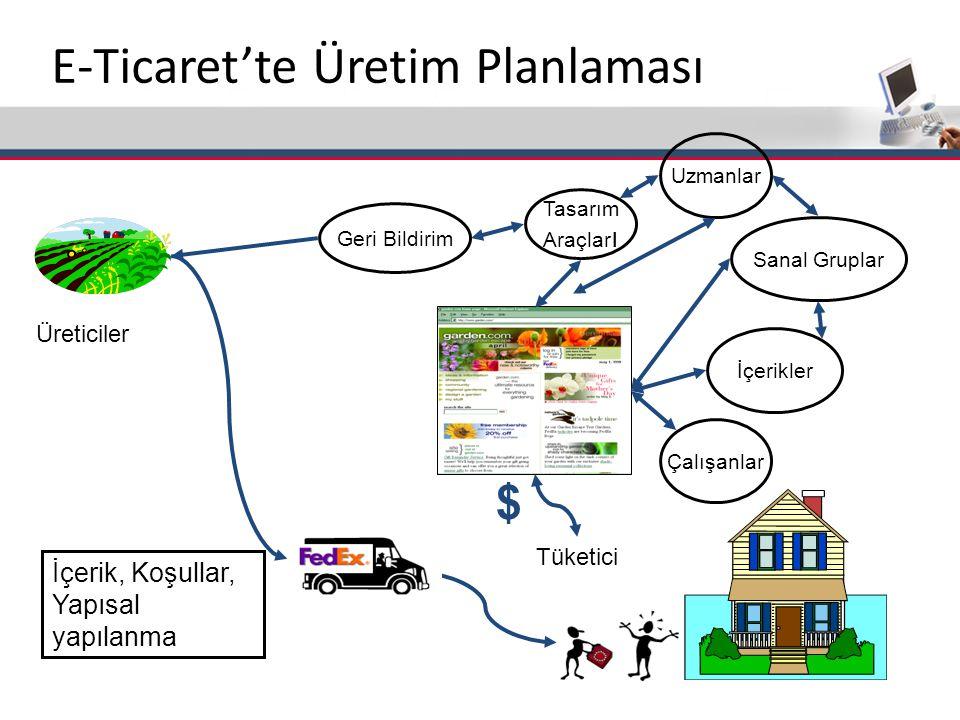 E-Ticaret'te Üretim Planlaması