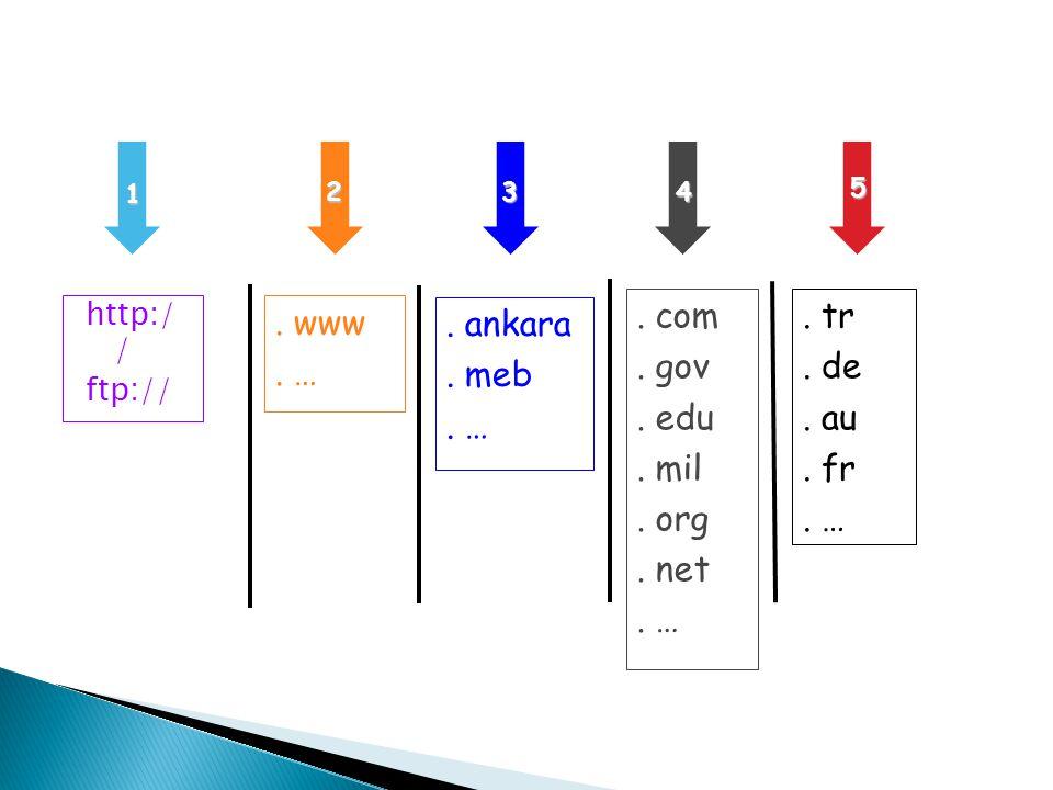 . www . … . com . gov . edu . mil . org . net . … . tr . de . au . fr