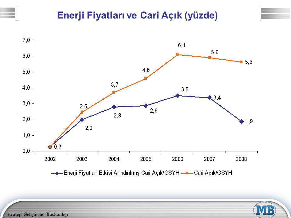 Enerji Fiyatları ve Cari Açık (yüzde)