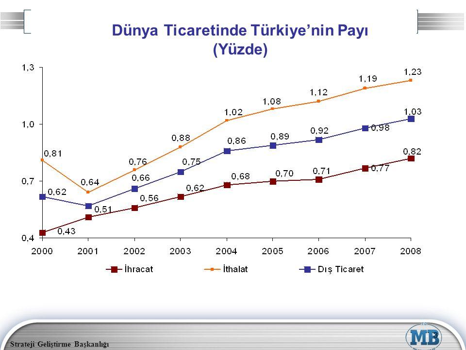 Dünya Ticaretinde Türkiye'nin Payı (Yüzde)