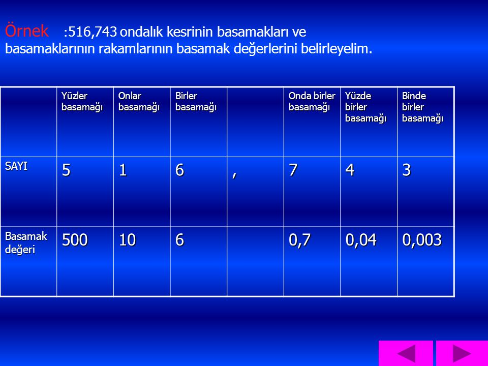 Örnek :516,743 ondalık kesrinin basamakları ve basamaklarının rakamlarının basamak değerlerini belirleyelim.