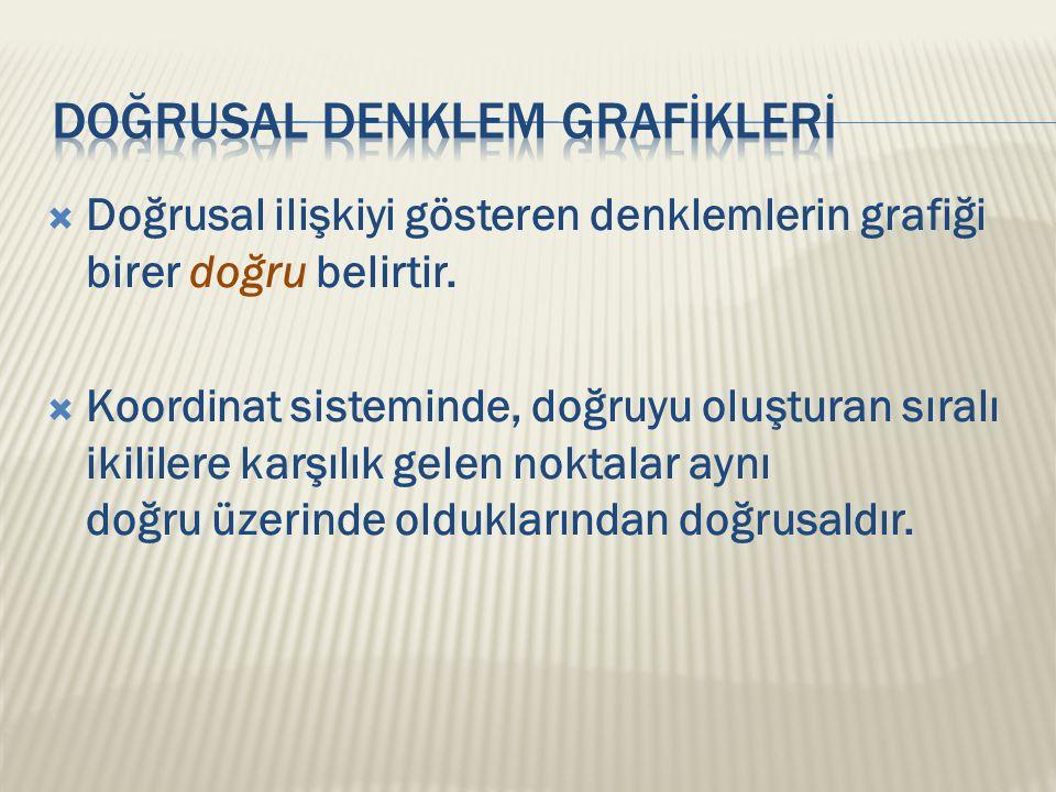 DOĞRUSAL DENKLEM GRAFİKLERİ