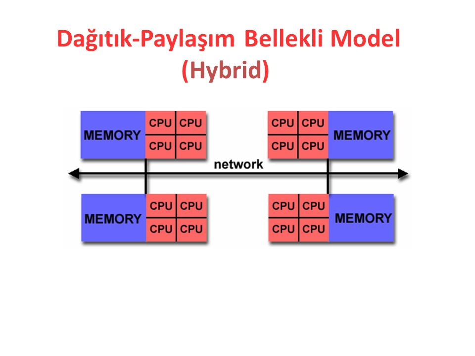 Dağıtık-Paylaşım Bellekli Model (Hybrid)