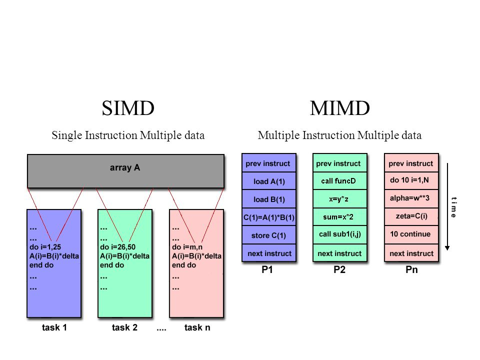 SIMD MIMD Single Instruction Multiple data