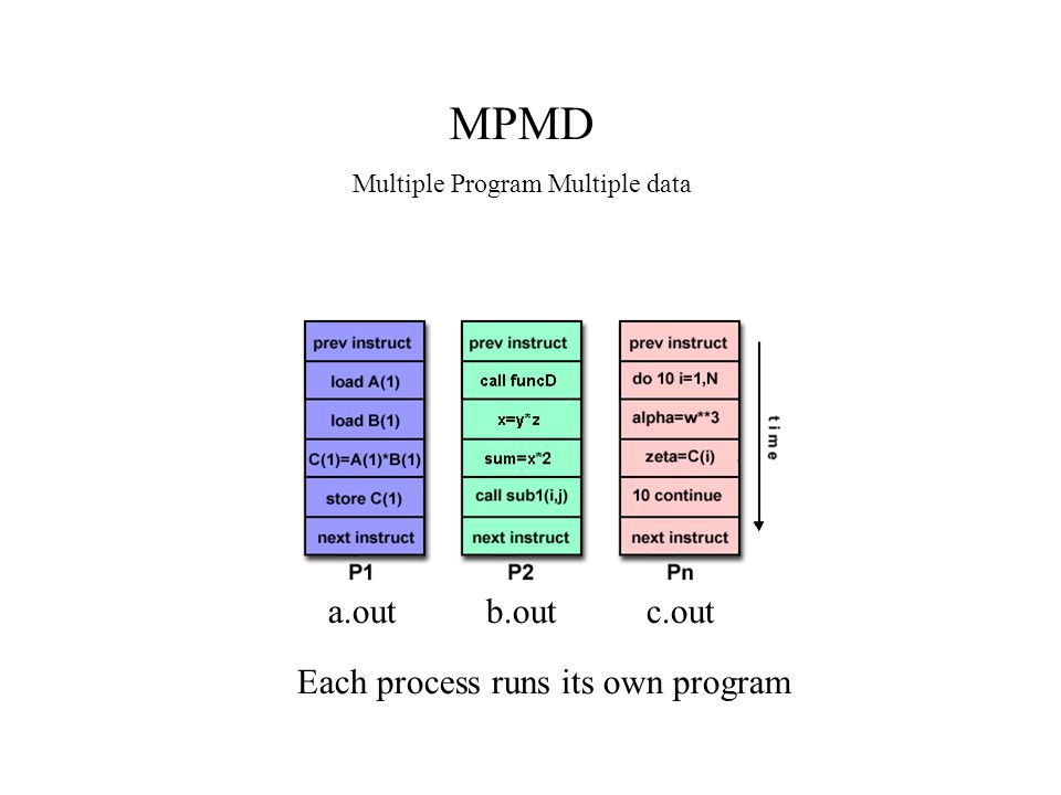 MPMD a.out b.out c.out Each process runs its own program