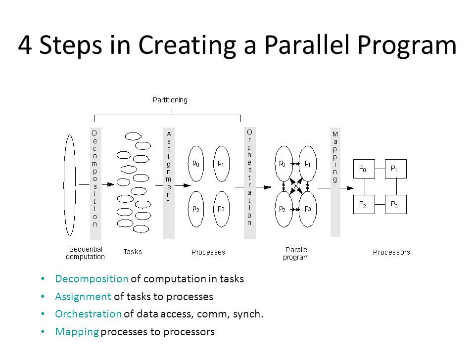 4 Steps in Creating a Parallel Program