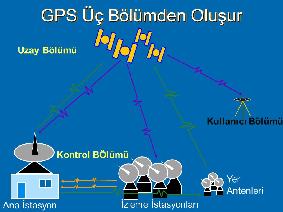 Three Segments of the Global Positioning System