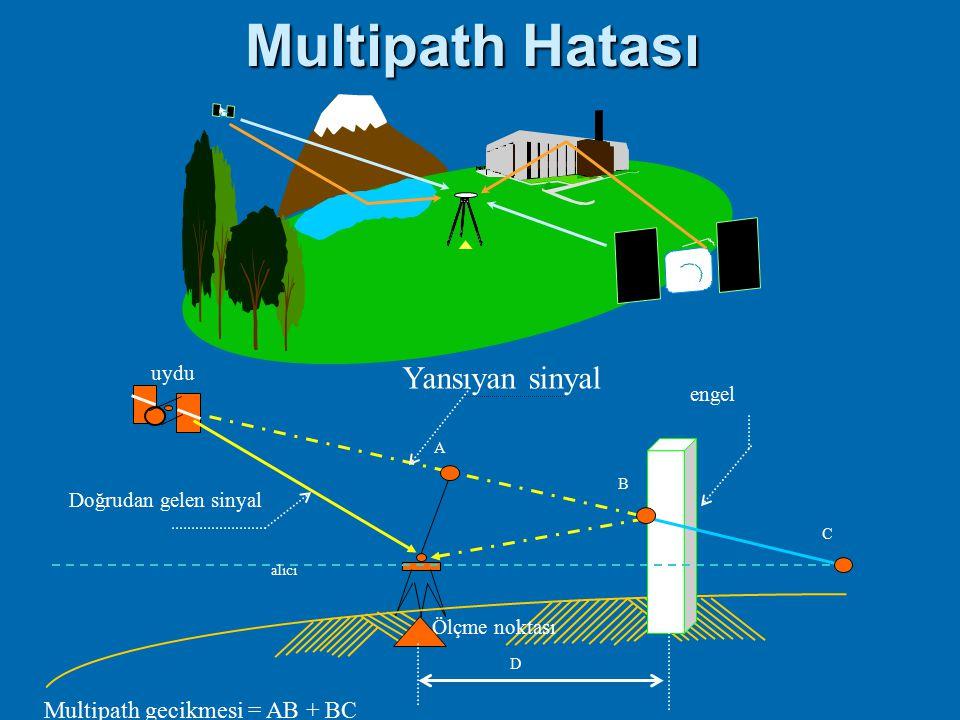 Multipath Hatası Yansıyan sinyal Multipath gecikmesi = AB + BC uydu