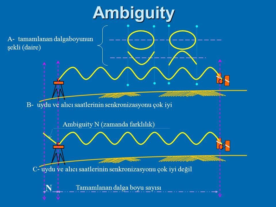 Ambiguity N A- tamamlanan dalgaboyunun şekli (daire)