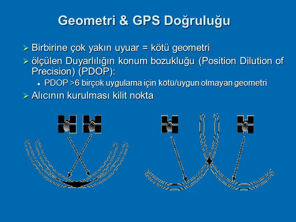 Geometri & GPS Doğruluğu