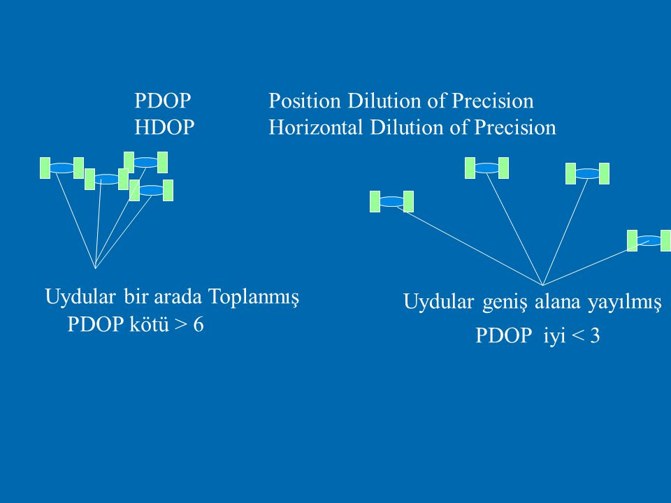 PDOP Position Dilution of Precision