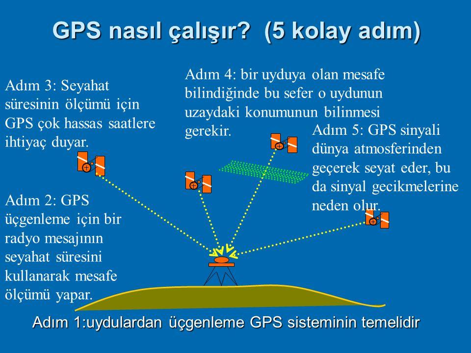 GPS nasıl çalışır (5 kolay adım)