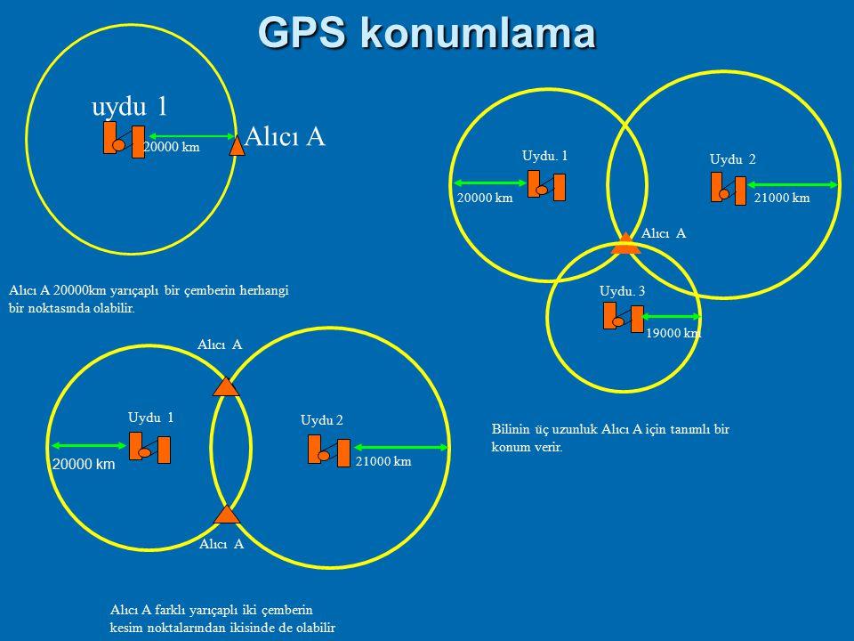 GPS konumlama uydu 1 Alıcı A 20000 km Uydu. 1 Uydu 2 Alıcı A