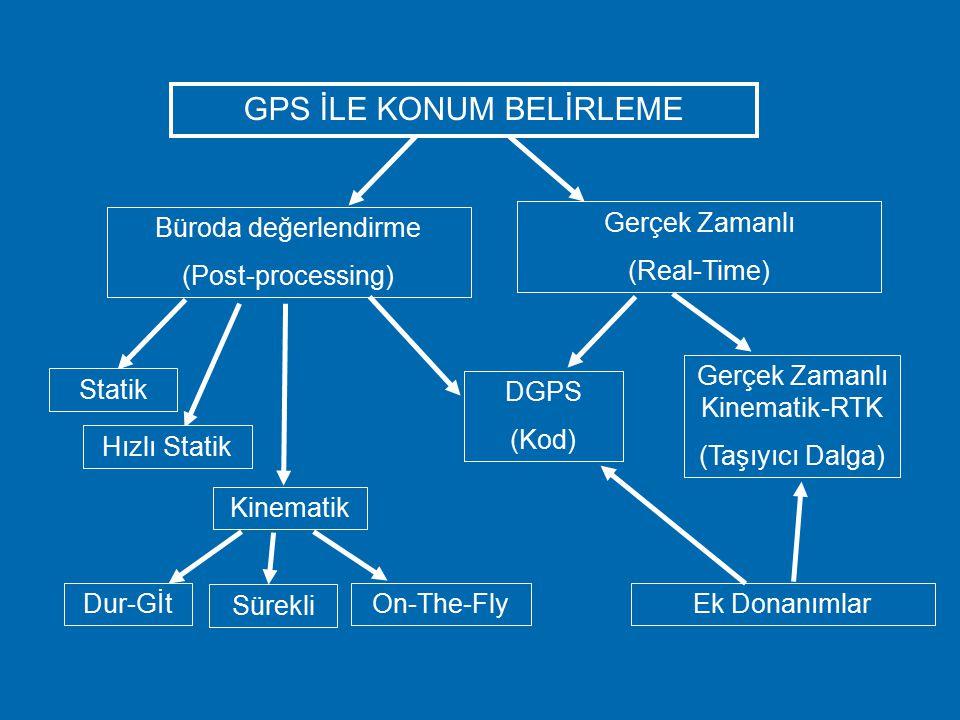GPS İLE KONUM BELİRLEME