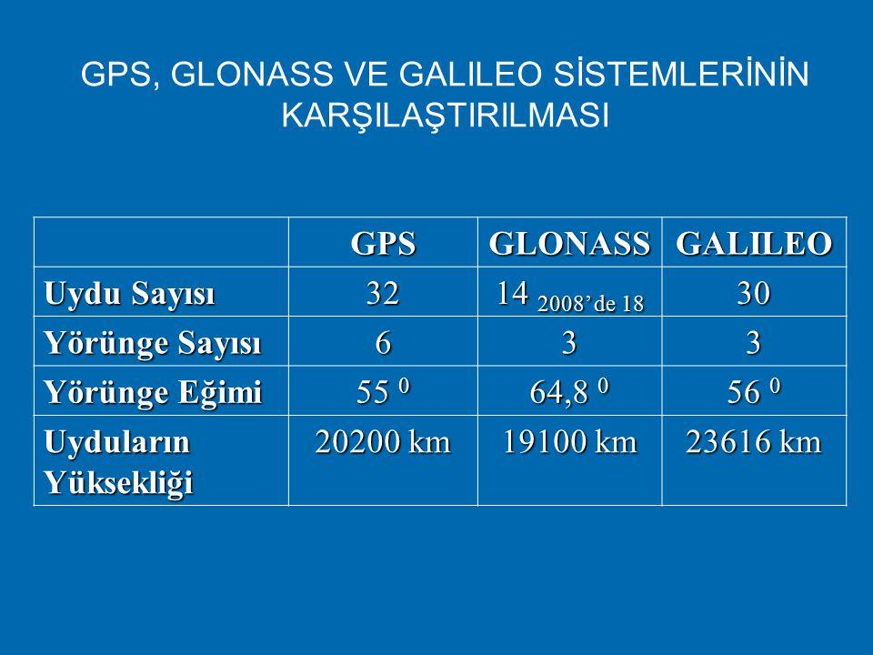 GPS, GLONASS VE GALILEO SİSTEMLERİNİN KARŞILAŞTIRILMASI