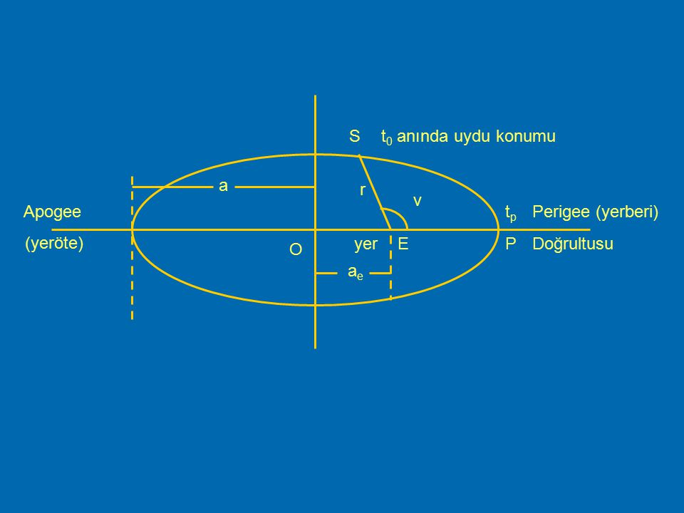 a O v r E tp Perigee (yerberi) P Doğrultusu yer t0 anında uydu konumu S ae Apogee (yeröte)