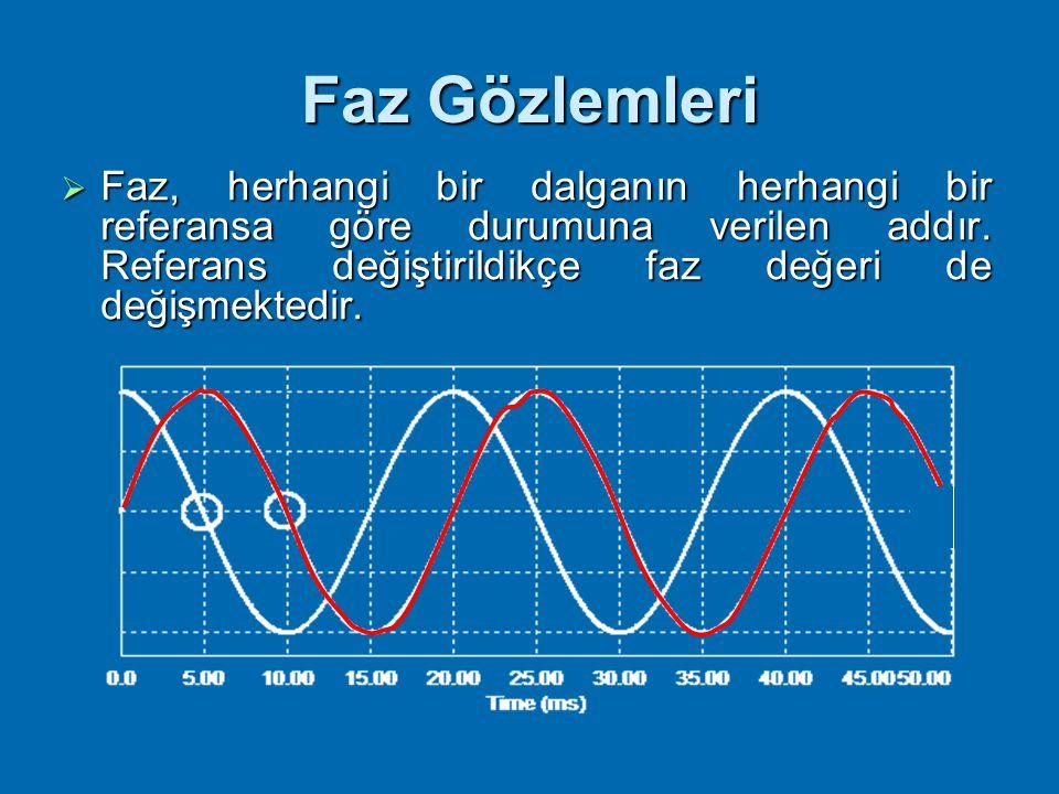 Faz Gözlemleri Faz, herhangi bir dalganın herhangi bir referansa göre durumuna verilen addır.