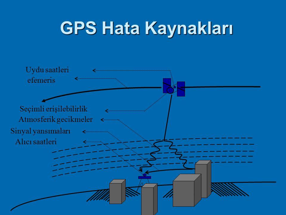 GPS Hata Kaynakları Uydu saatleri efemeris Seçimli erişilebilirlik