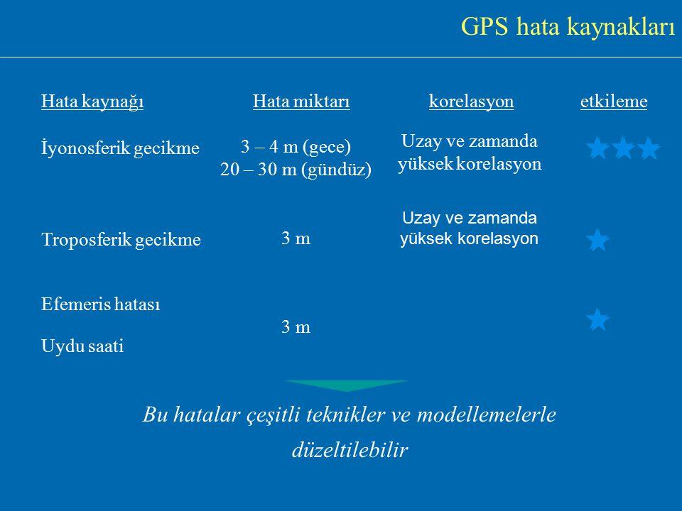 GPS hata kaynakları Hata kaynağı. Hata miktarı. korelasyon. etkileme. İyonosferik gecikme. Uzay ve zamanda yüksek korelasyon.