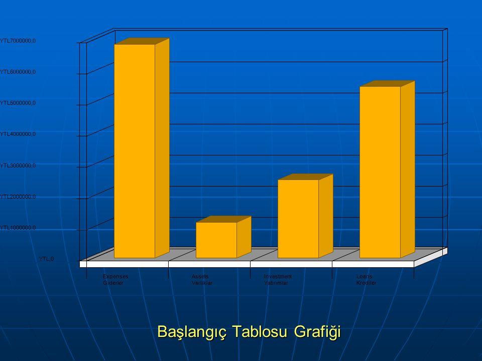 Başlangıç Tablosu Grafiği