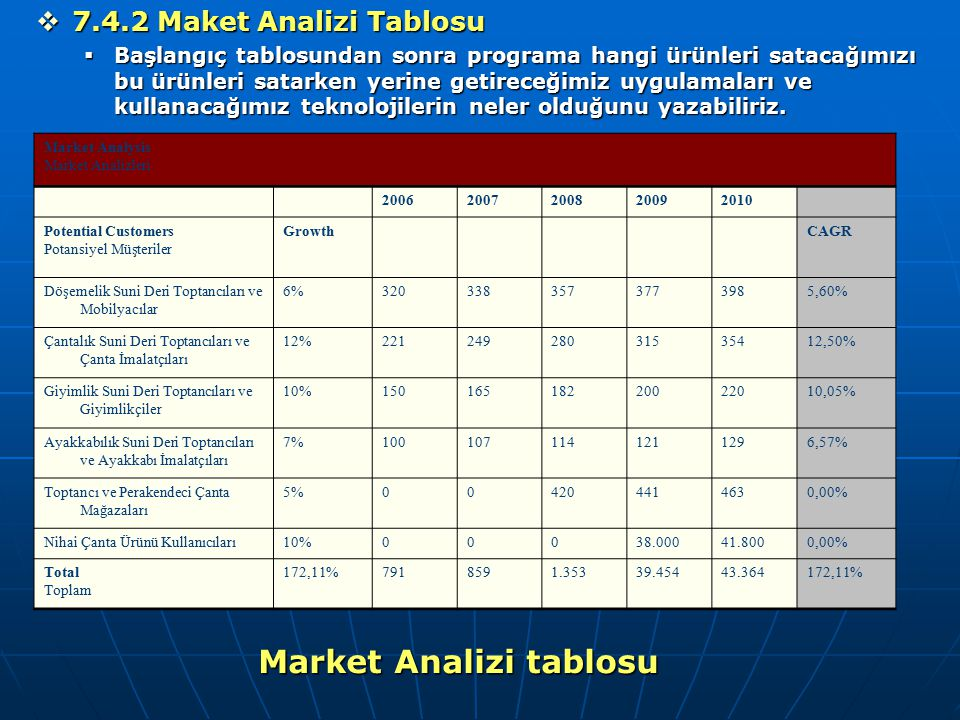 Market Analizi tablosu