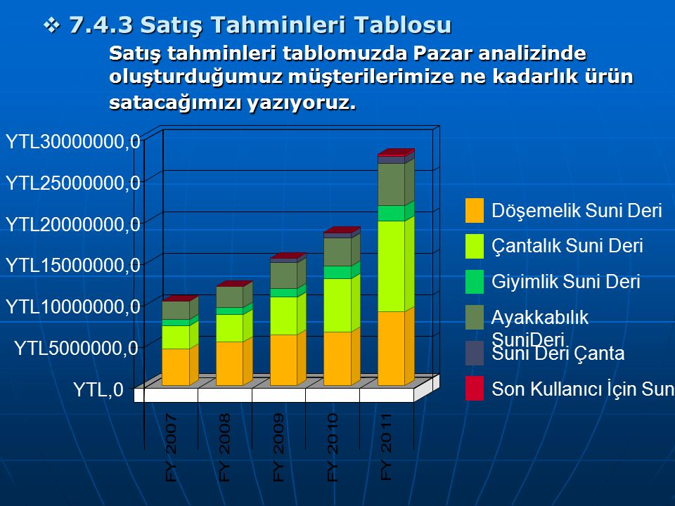 YTL,0 YTL5000000,0. YTL10000000,0. YTL15000000,0. YTL20000000,0. YTL25000000,0. YTL30000000,0.