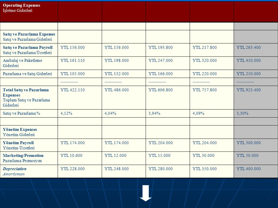 Operating Expenses İşletme Giderleri. Satış ve Pazarlama Expenses. Satış ve Pazarlama Giderleri.