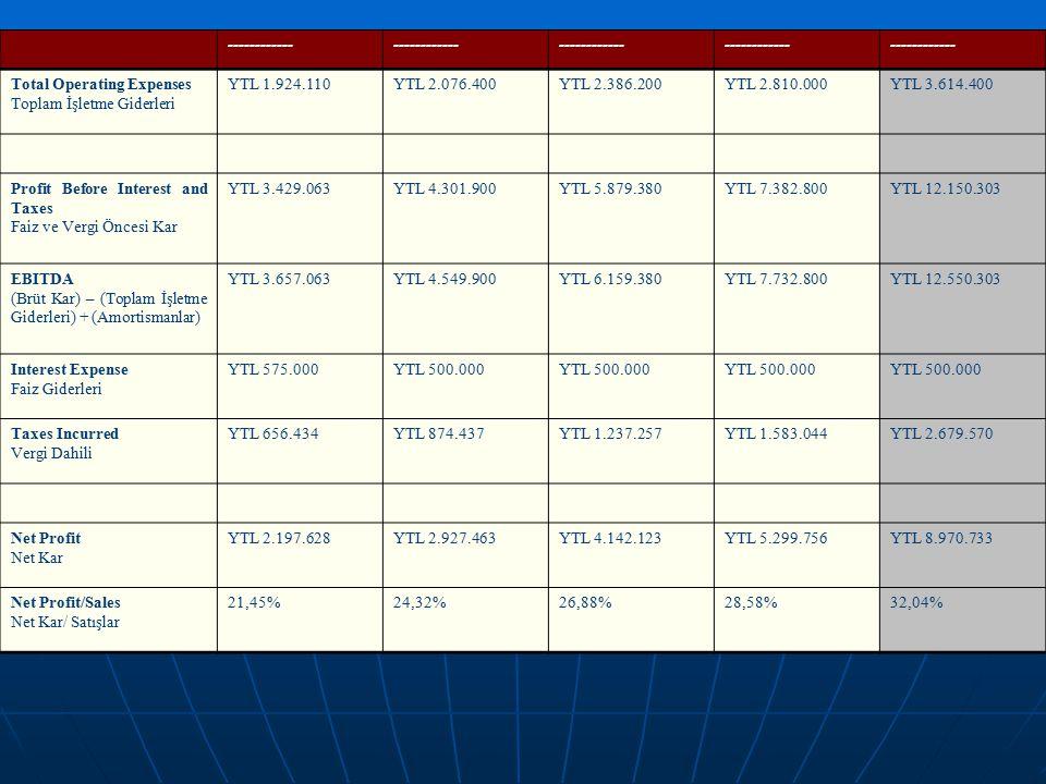 ------------ Total Operating Expenses. Toplam İşletme Giderleri. YTL 1.924.110. YTL 2.076.400.