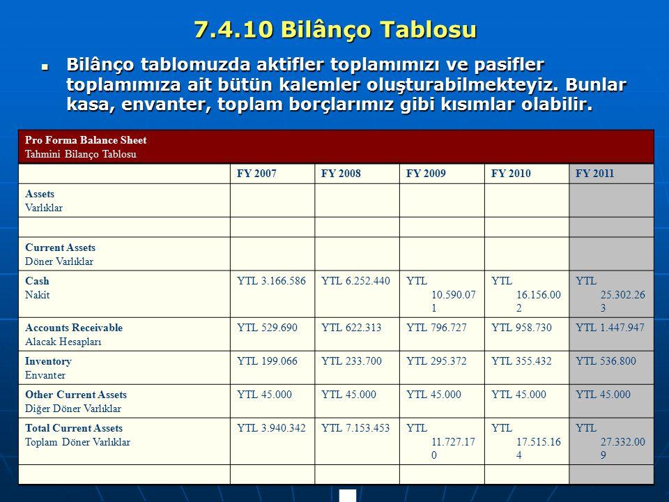 7.4.10 Bilânço Tablosu