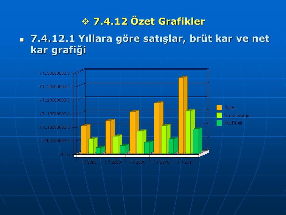 7.4.12 Özet Grafikler 7.4.12.1 Yıllara göre satışlar, brüt kar ve net kar grafiği